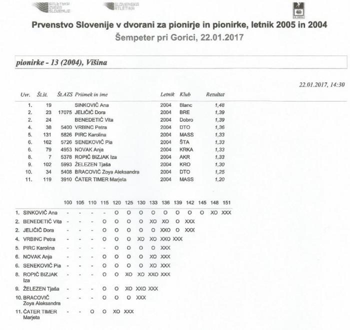 Rezultati_20170122